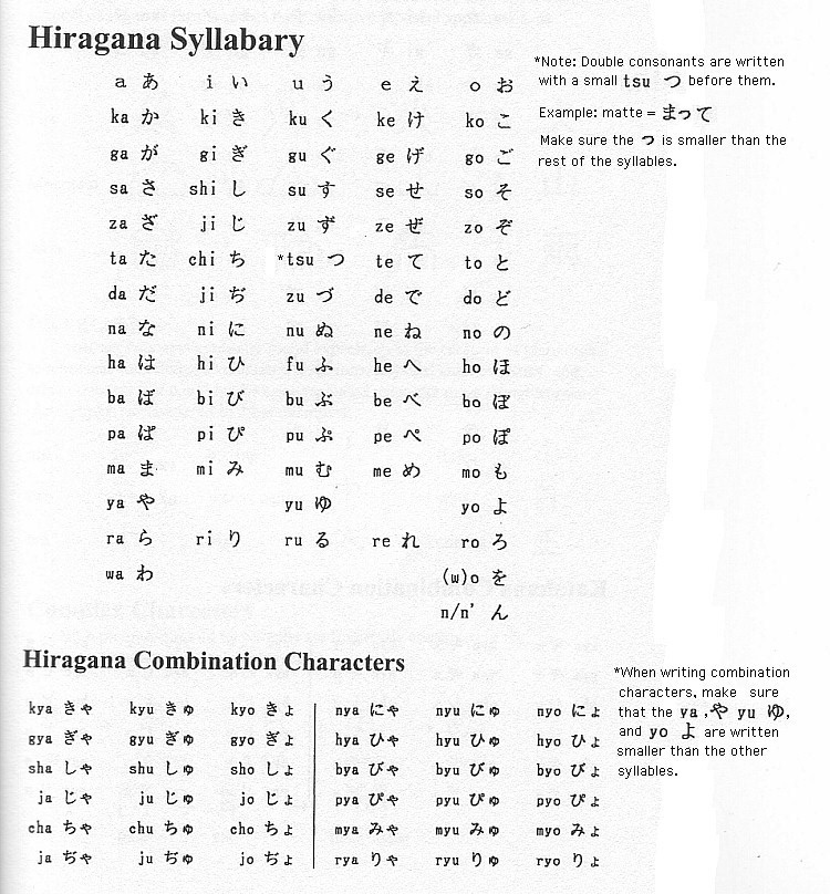 Click Here To View The Hiragana Syllabary Chart